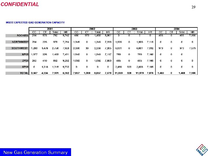 CONFIDENTIAL New Gas Generation Summary 29