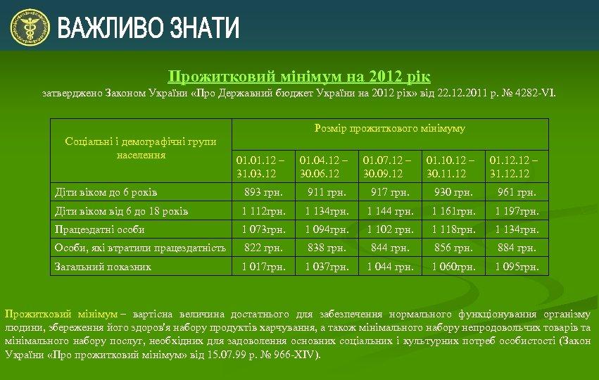 Прожитковий мінімум на 2012 рік затверджено Законом України «Про Державний бюджет України на 2012