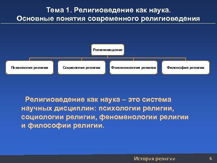 Тема 1. Религиоведение как наука. Основные понятия современного религиоведения Религиоведение Психология религии Социология религии
