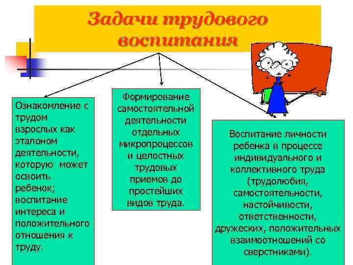 Задачи трудового воспитания Ознакомление с трудом взрослых как эталоном деятельности, которую может освоить ребенок;