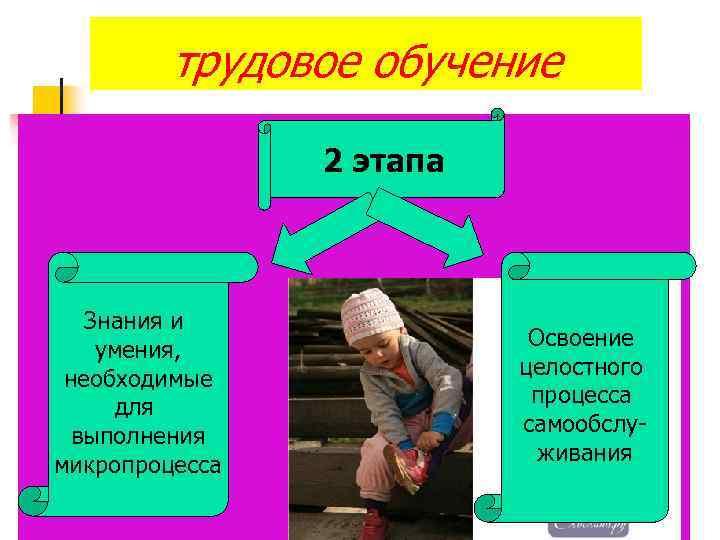 трудовое обучение 2 этапа Знания и умения, необходимые для выполнения микропроцесса Освоение целостного процесса