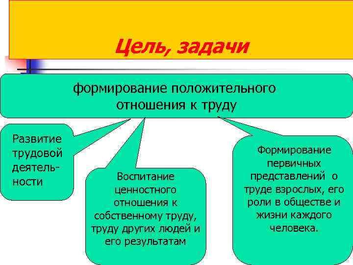 Цель, задачи формирование положительного отношения к труду Развитие трудовой деятель ности Воспитание ценностного отношения