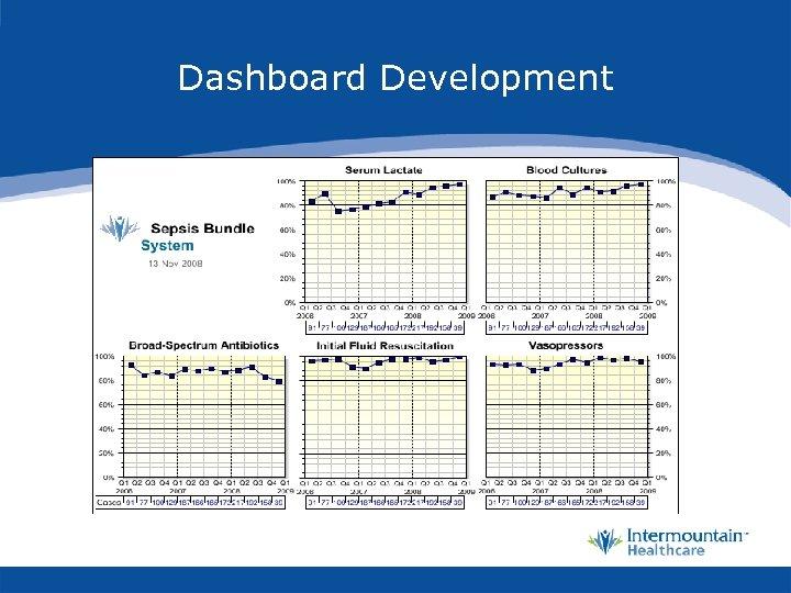Dashboard Development