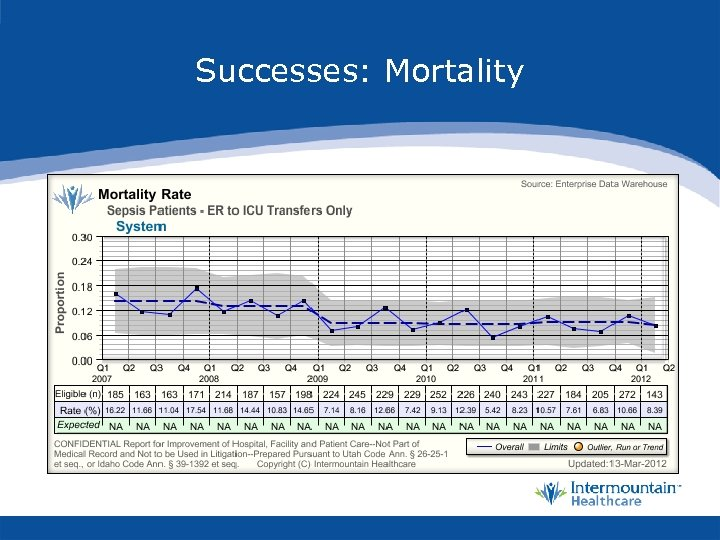 Successes: Mortality