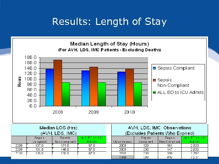 Results: Length of Stay