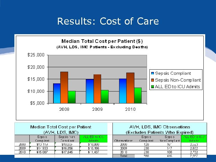 Results: Cost of Care