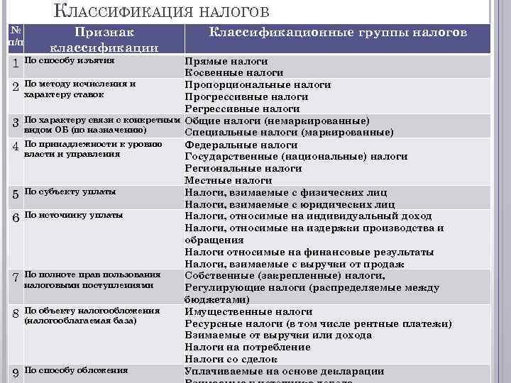 КЛАССИФИКАЦИЯ НАЛОГОВ № п/п 1 2 3 4 5 6 7 8 9 Признак