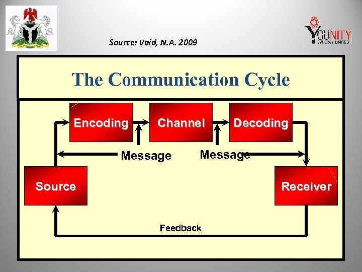 Source: Vaid, N. A. 2009 The Communication Cycle Encoding Channel Message Decoding Message Source