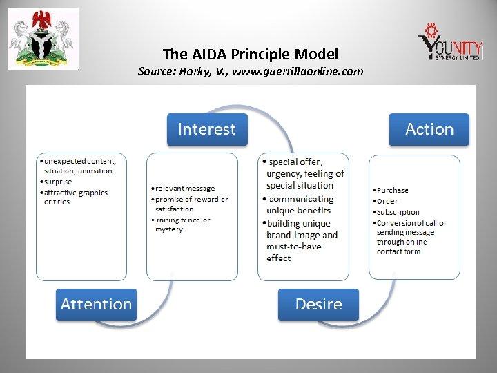 The AIDA Principle Model Source: Horky, V. , www. guerrillaonline. com
