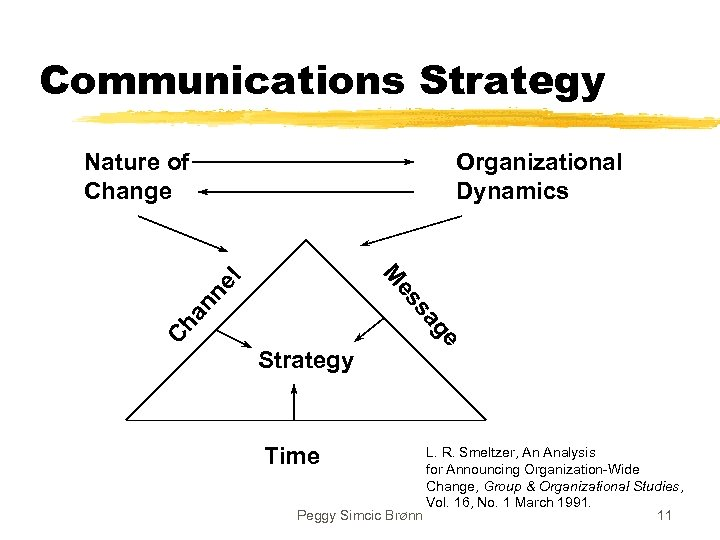 Communications Strategy Nature of Change Organizational Dynamics Ch Time ge sa an es ne