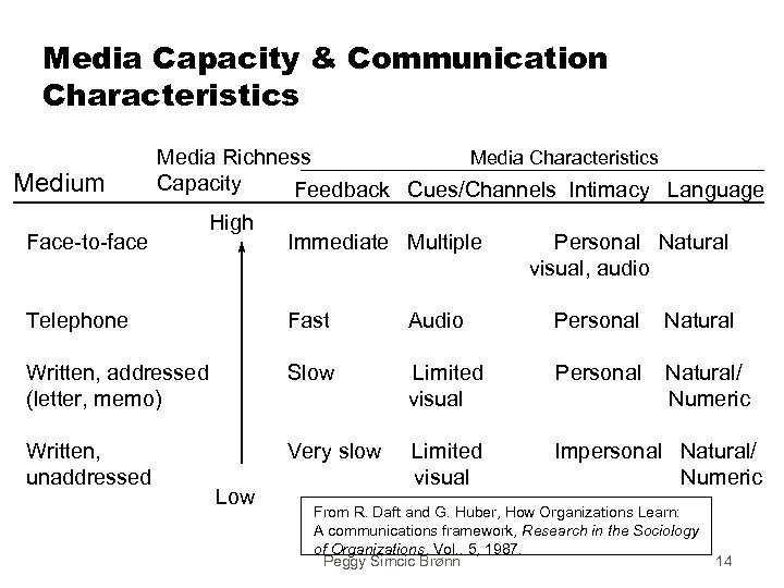 Media Capacity & Communication Characteristics Media Richness Capacity Medium Feedback Cues/Channels Intimacy Language High