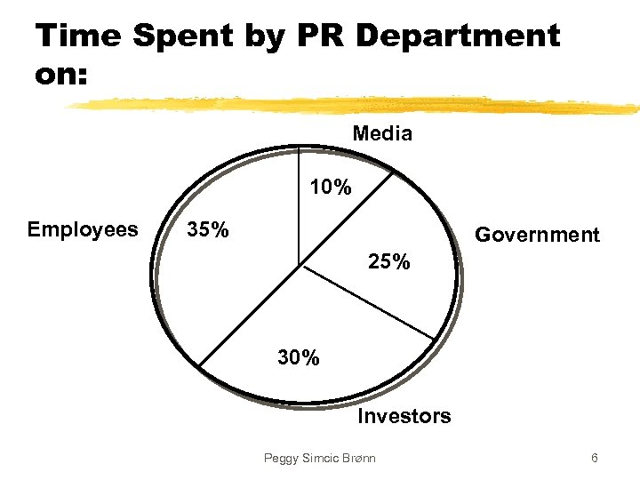 Time Spent by PR Department on: Media 10% Employees 35% Government 25% 30% Investors