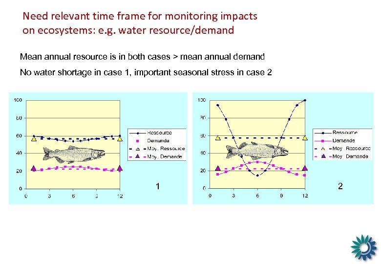 Need relevant time frame for monitoring impacts on ecosystems: e. g. water resource/demand Mean