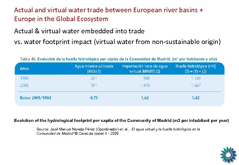Actual and virtual water trade between European river basins + Europe in the Global