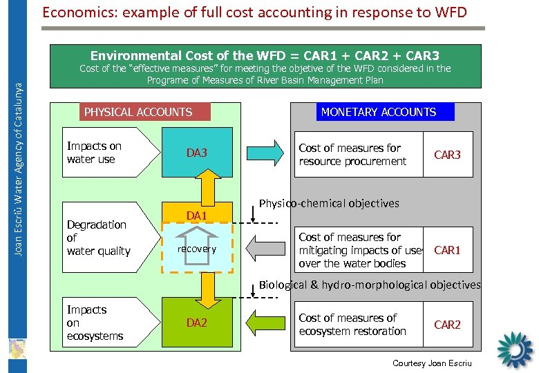 Economics: example of full cost accounting in response to WFD Joan Escriù Water Agency
