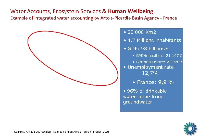 Water Accounts, Ecosystem Services & Human Wellbeing: Example of integrated water accounting by Artois-Picardie
