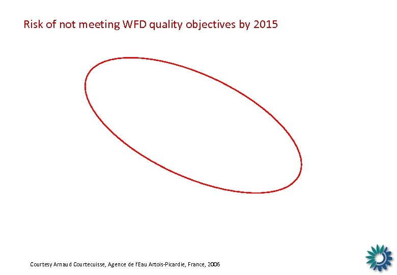 Risk of not meeting WFD quality objectives by 2015 Courtesy Arnaud Courtecuisse, Agence de