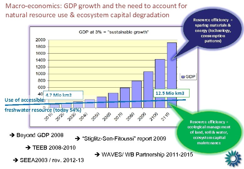Macro-economics: GDP growth and the need to account for natural resource use & ecosystem