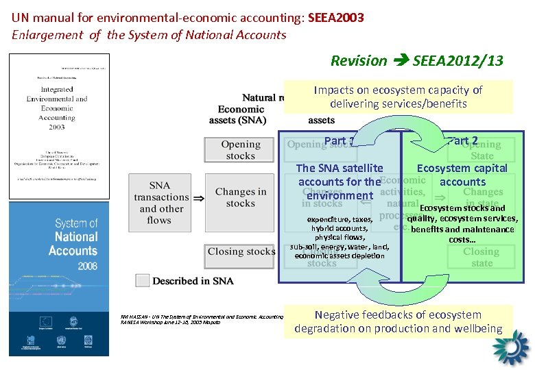 UN manual for environmental-economic accounting: SEEA 2003 Enlargement of the System of National Accounts