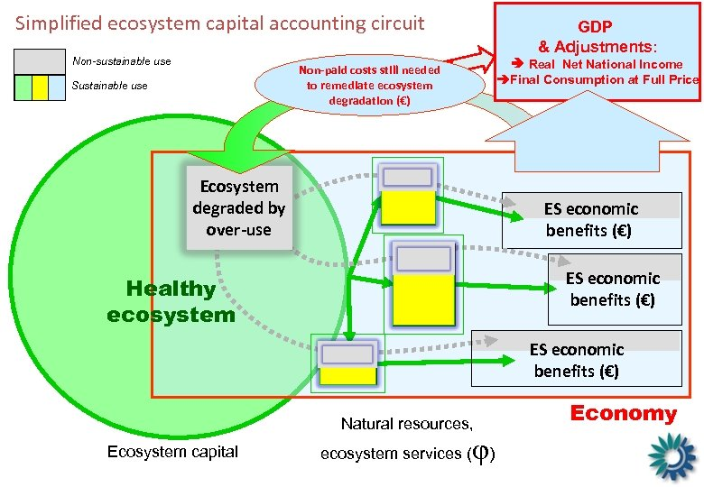 Simplified ecosystem capital accounting circuit Non-sustainable use GDP & Adjustments: Real Net National Income