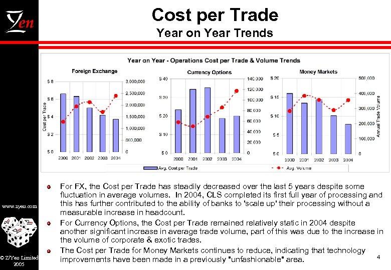 Cost per Trade Year on Year Trends www. zyen. com © Z/Yen Limited 2005