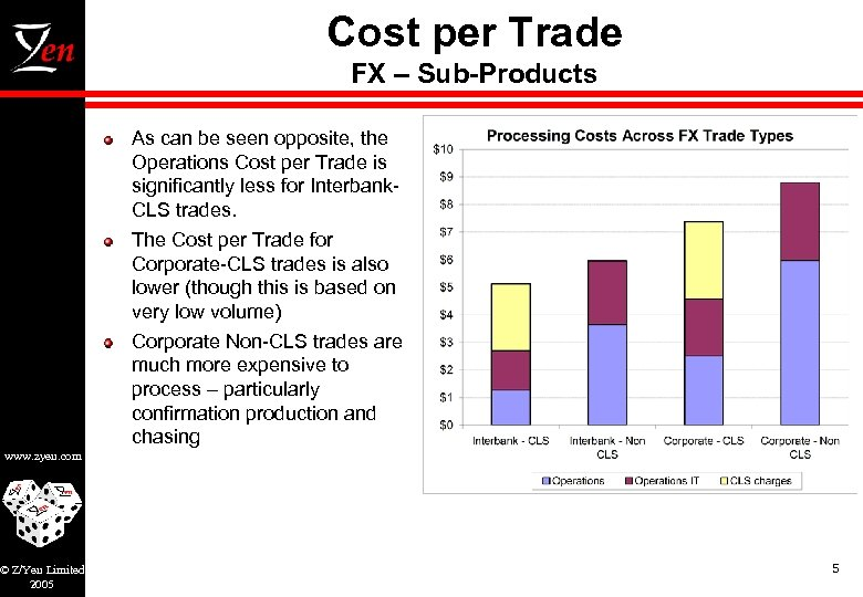 Cost per Trade FX – Sub-Products As can be seen opposite, the Operations Cost