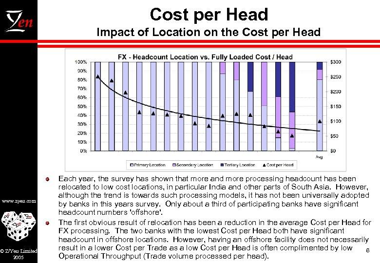 Cost per Head Impact of Location on the Cost per Head www. zyen. com