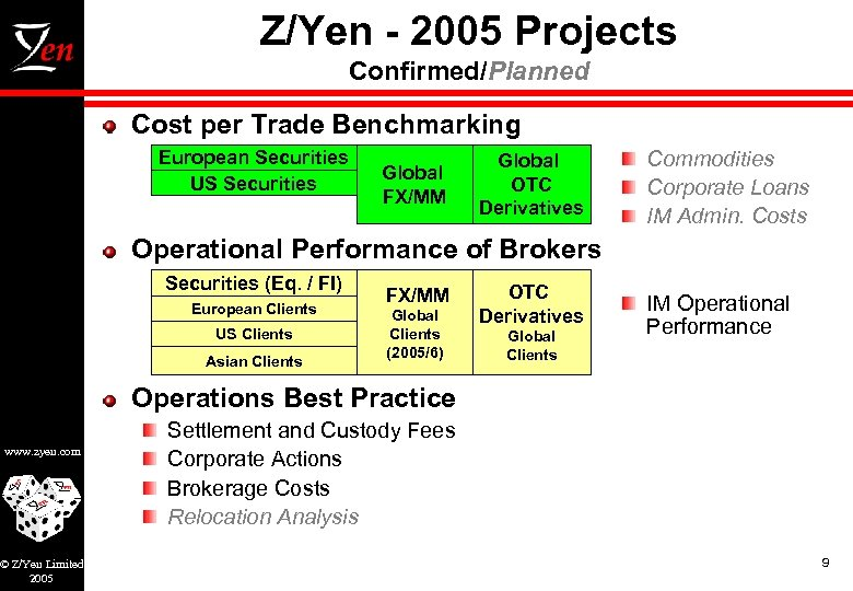 Z/Yen - 2005 Projects Confirmed/Planned Cost per Trade Benchmarking European Securities US Securities Global