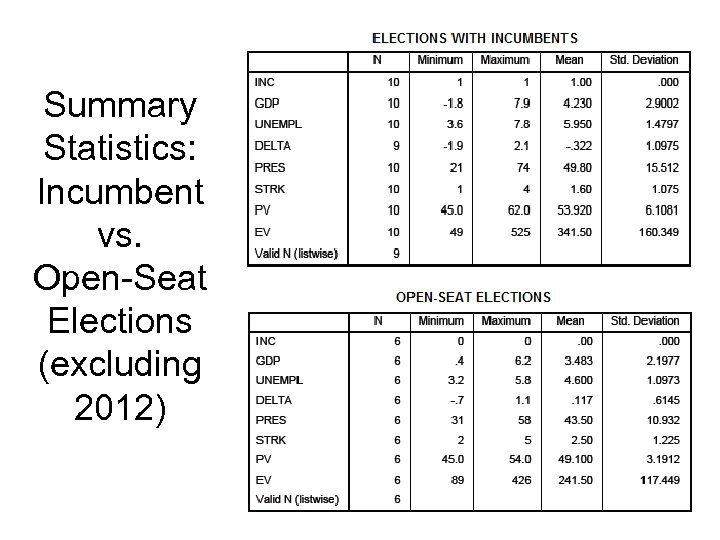Summary Statistics: Incumbent vs. Open-Seat Elections (excluding 2012)
