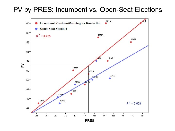 PV by PRES: Incumbent vs. Open-Seat Elections