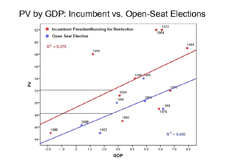 PV by GDP: Incumbent vs. Open-Seat Elections