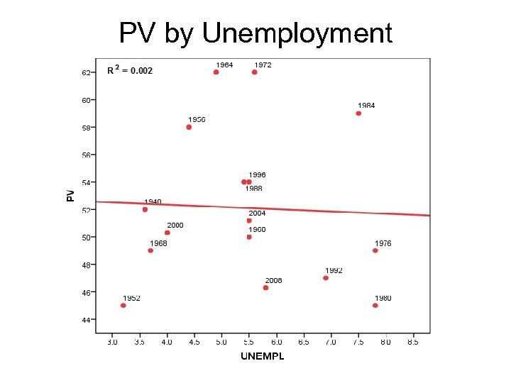 PV by Unemployment