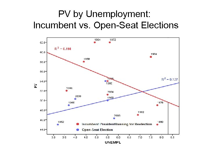 PV by Unemployment: Incumbent vs. Open-Seat Elections