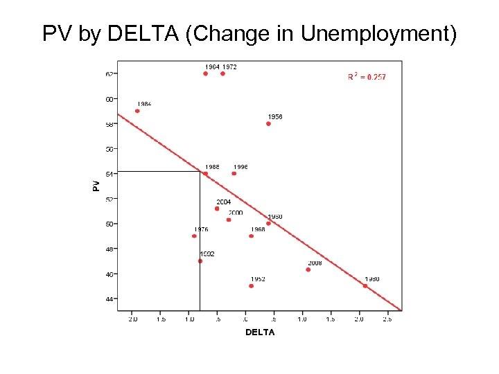 PV by DELTA (Change in Unemployment)
