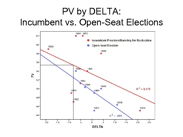 PV by DELTA: Incumbent vs. Open-Seat Elections