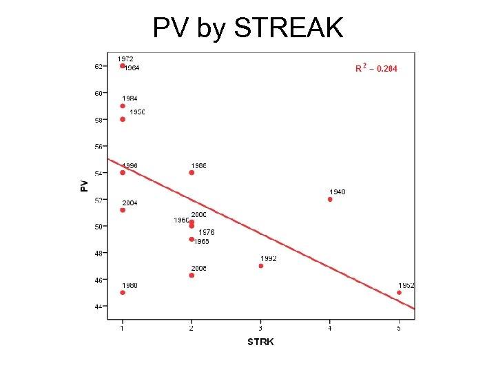 PV by STREAK