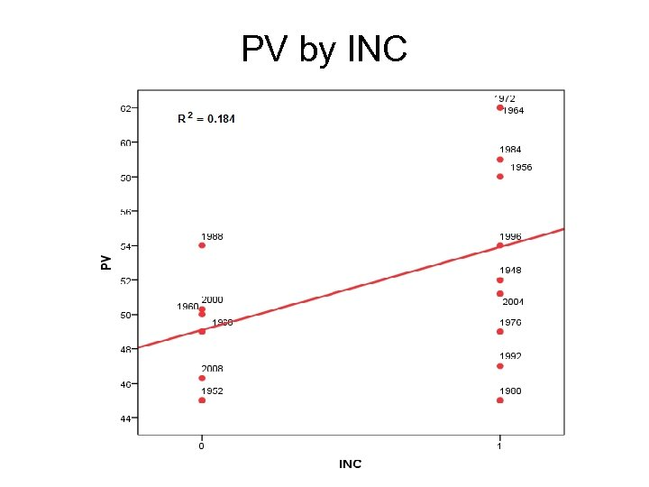 PV by INC
