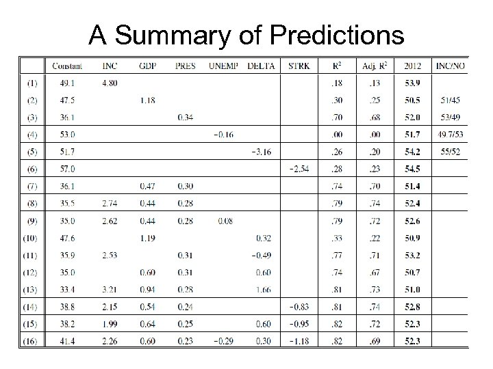 A Summary of Predictions