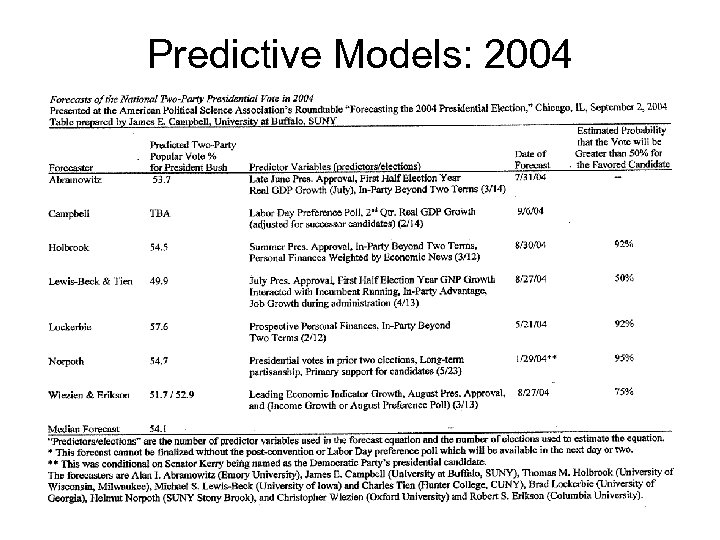 Predictive Models: 2004