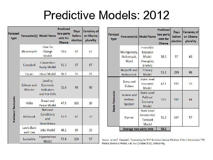 Predictive Models: 2012