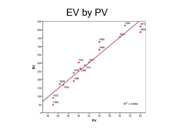EV by PV