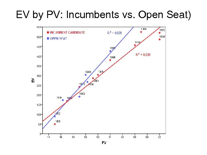 EV by PV: Incumbents vs. Open Seat)