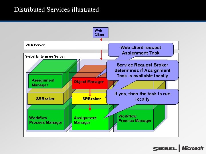 Distributed Services illustrated Web Client Web Server Web client request Assignment Task Siebel Enterprise