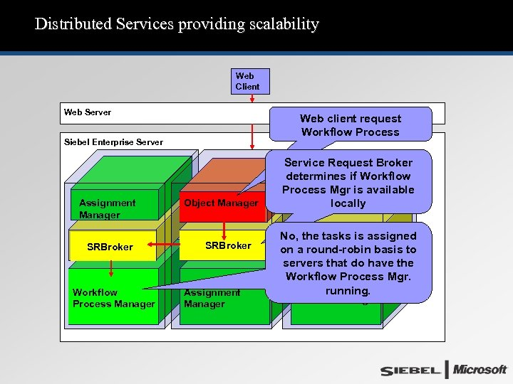 Distributed Services providing scalability Web Client Web Server Web client request Workflow Process Siebel