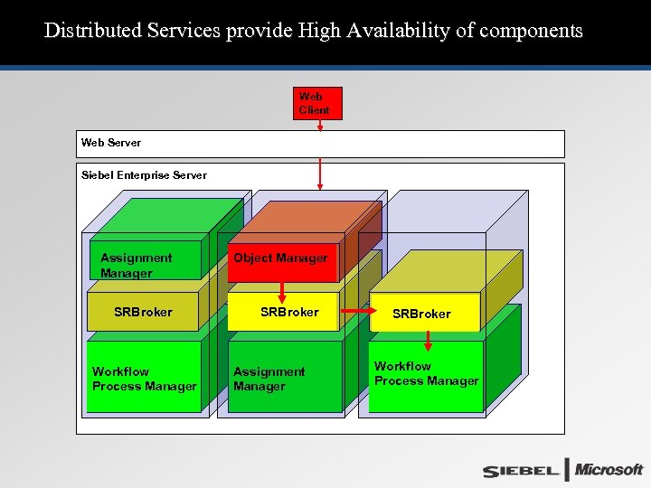 Distributed Services provide High Availability of components Web Client Web Server Siebel Enterprise Server