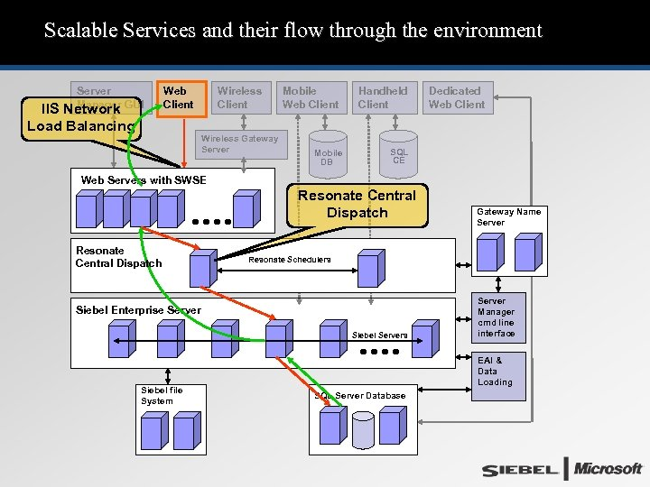 Scalable Services and their flow through the environment Server Manager GUI IIS Network Load
