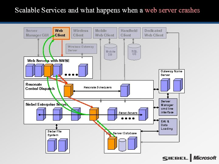 Scalable Services and what happens when a web server crashes Server Manager GUI Web