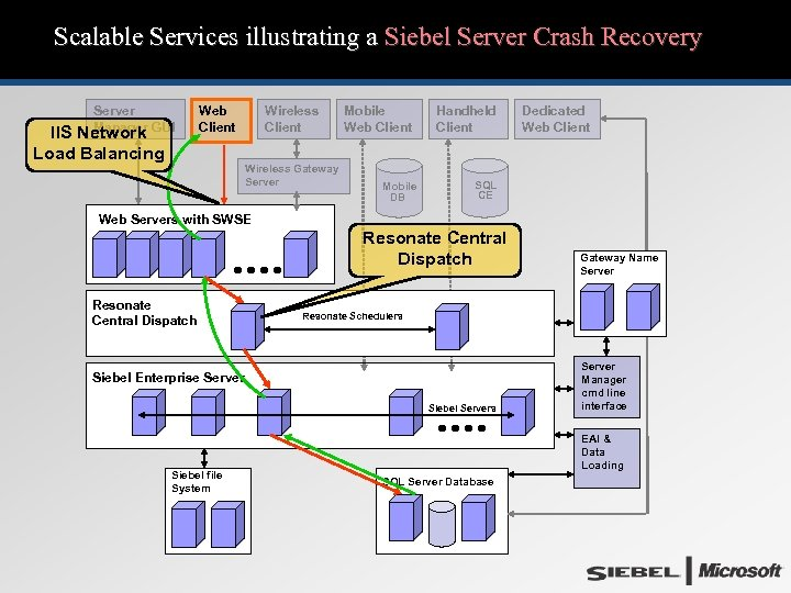 Scalable Services illustrating a Siebel Server Crash Recovery Server Manager GUI IIS Network Load