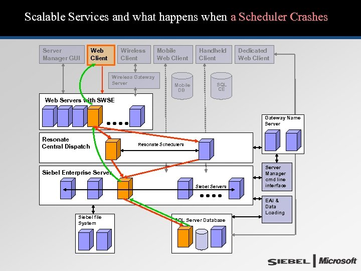 Scalable Services and what happens when a Scheduler Crashes Server Manager GUI Web Client