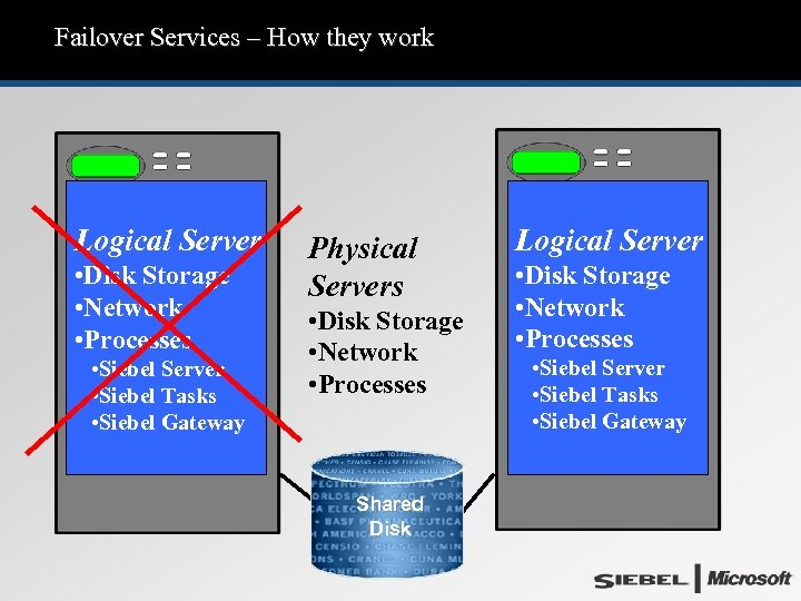 Failover Services – How they work Logical Server • Disk Storage • Network •